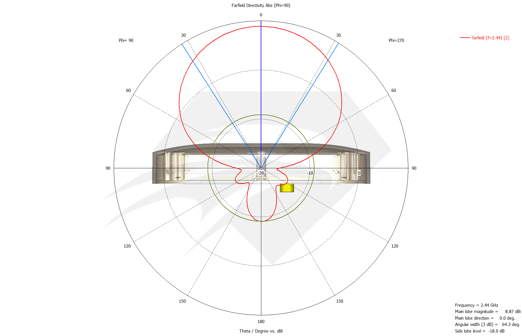 Raptor SR for DJI Phantom 3 Standard  2.4 GHz Port 1 & Port 3, Radiation Pattern Elevation.png