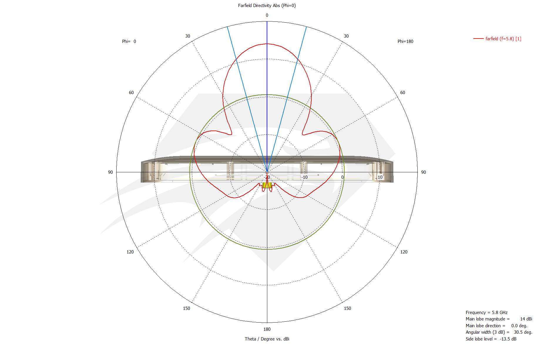 Raptor SR for DJI Phantom 3 Standard  5.8 GHz Port 2, Radiation Pattern Azimuth.png