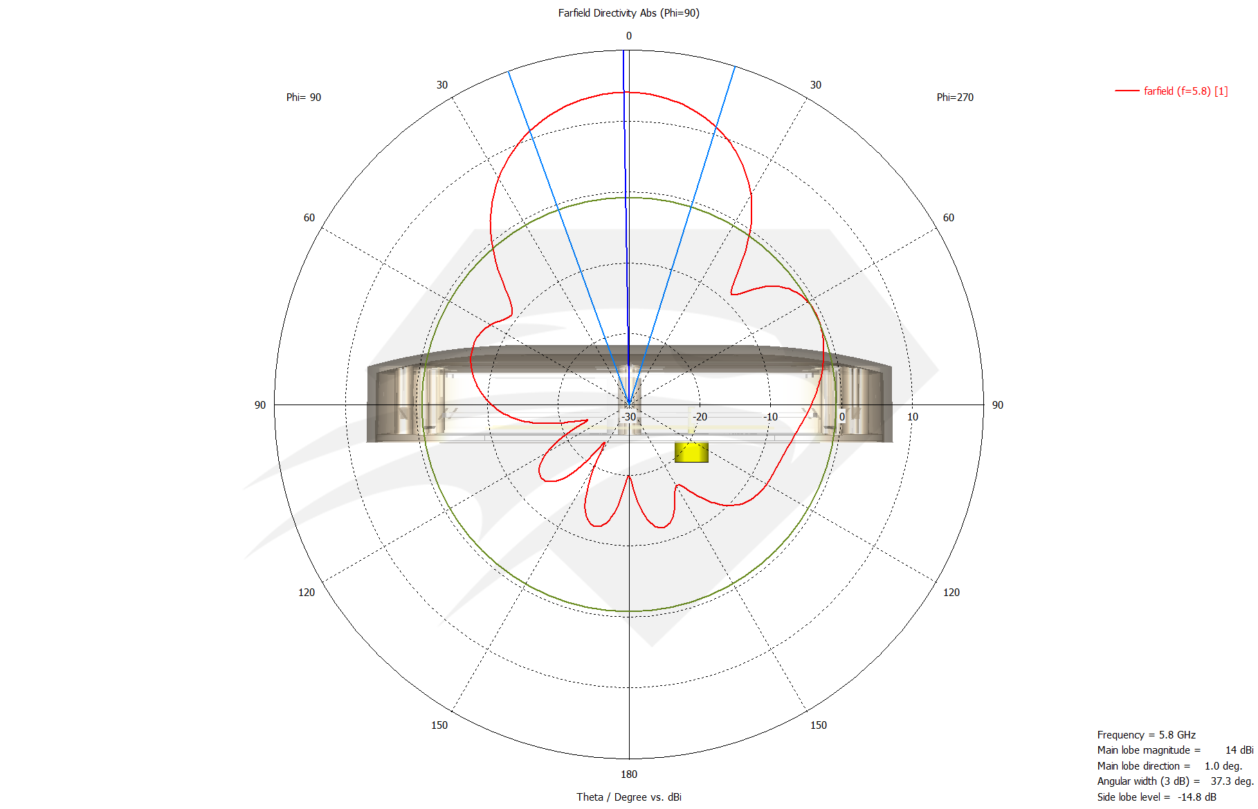 Raptor SR for DJI Phantom 3 Standard  5.8 GHz Port 2, Radiation Pattern Elevation.png