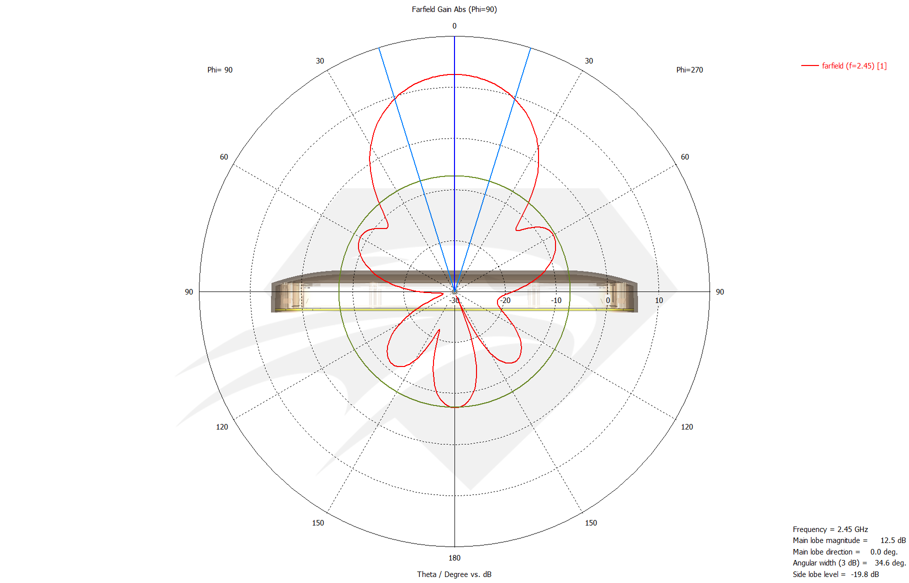 Raptor XR for DJI Phantom 3 Standard 2.4 GHz Port 1 & Port 3, Radiation Pattern Azimith.png