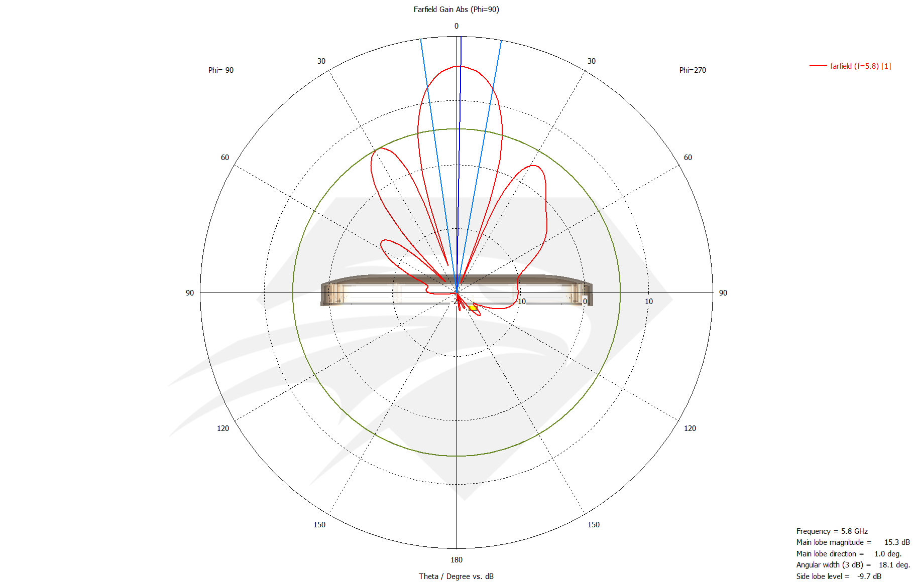 Raptor XR for DJI Phantom 3 Standard 5.8 GHz Port 2, Radiation Pattern Elevation.png