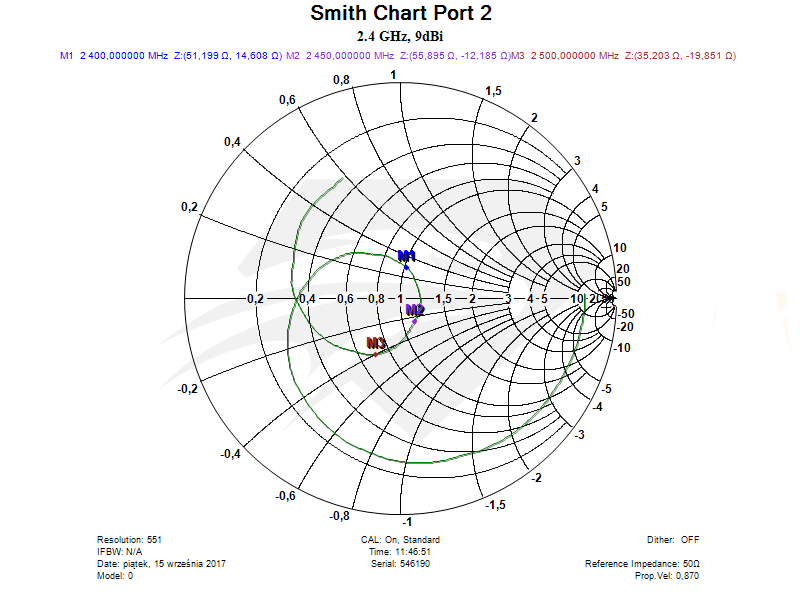 Raptor SR for DJI Phantom 4 & 4 Adv 2.4 GHz Port 2, Smith Chart.png